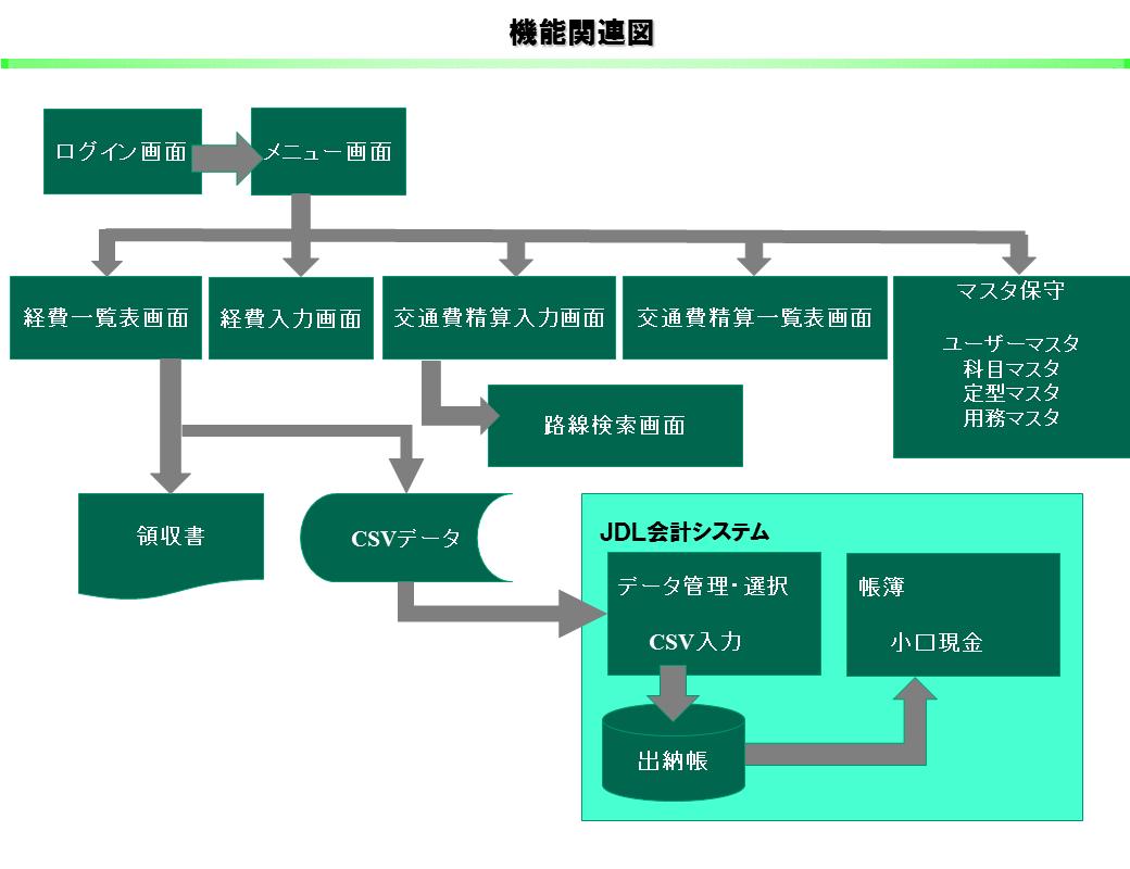 4_経費管理